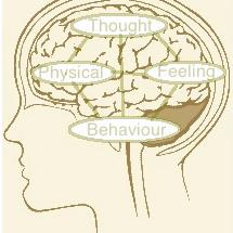 The CBT psychology practice: Dr Richard Doherty
